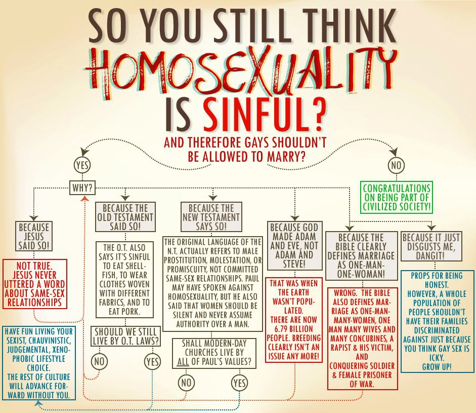 Gay Marriage Flowchart