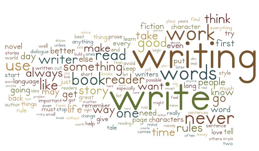 Writing Tips Wordle